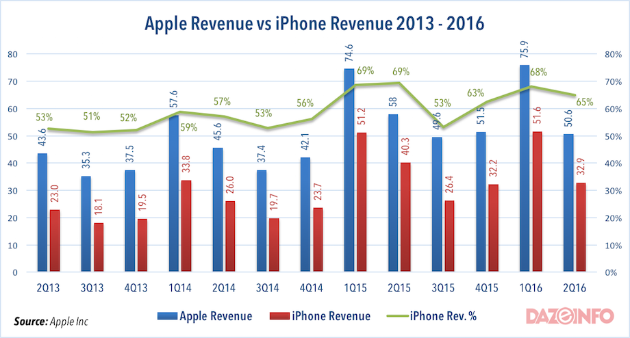 Year over year, revenue from iPhones dropped nearly 21 percent -- or $14.7 billion -- during the first half of 2016.