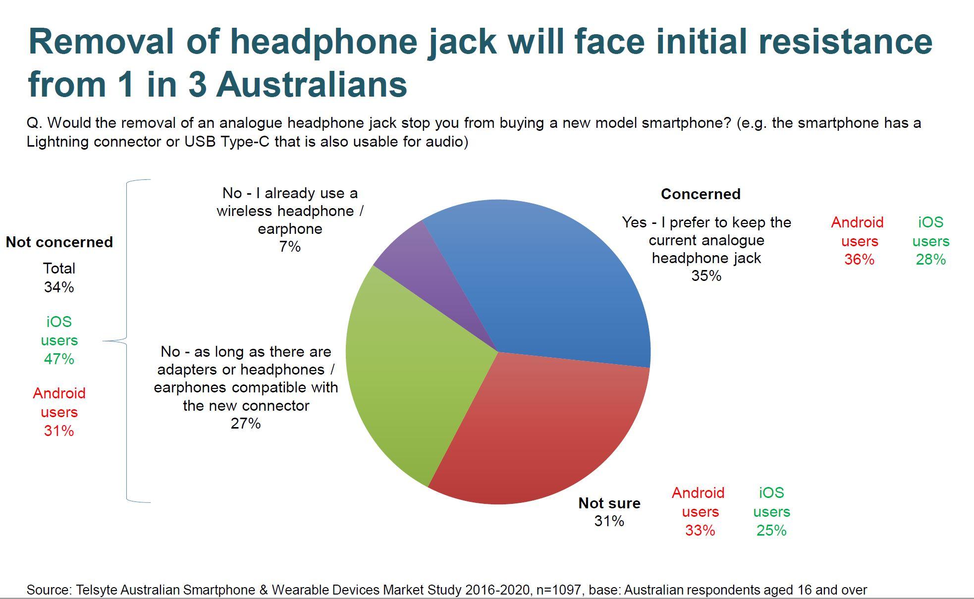 no headphone jack australia review.