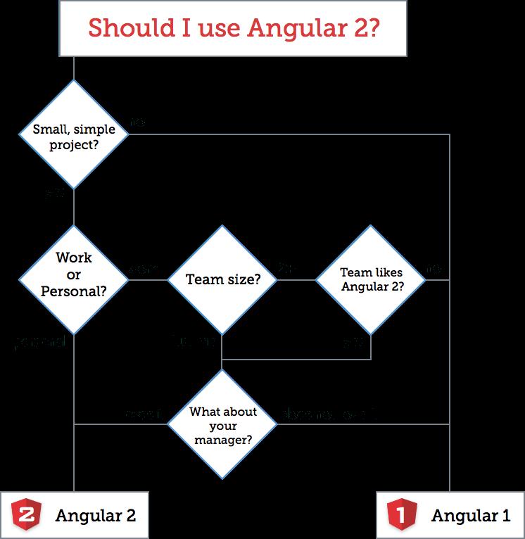 angularJS 2 or 1 Top JavaScript Frameworks