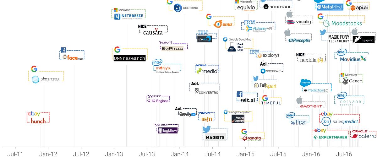 AI companies acquisition- mobile app trends