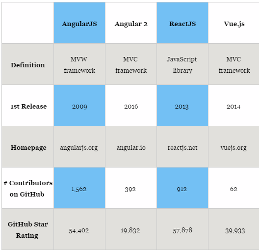 Angular js vs react vs vue comparision