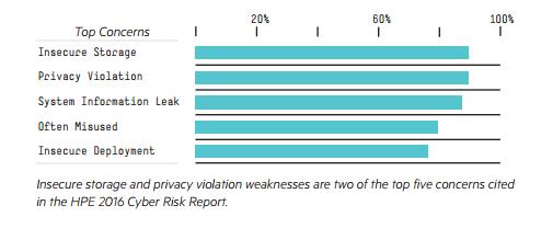 Top security concerns