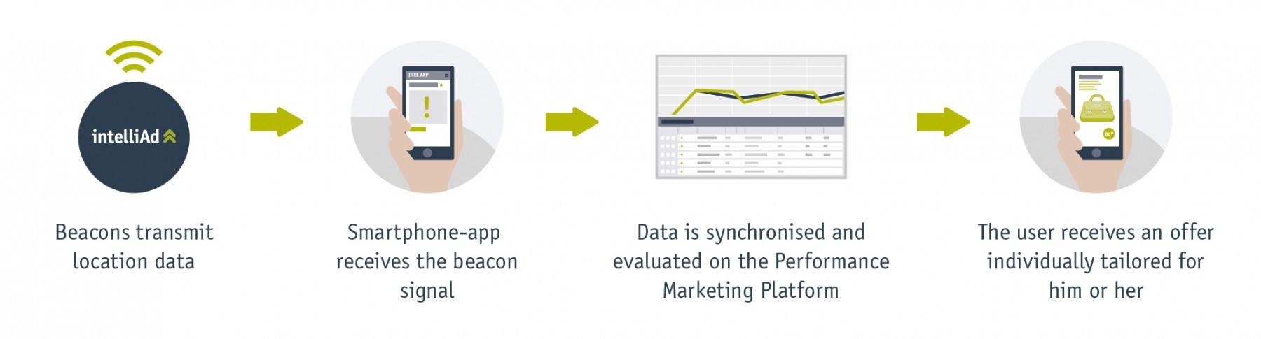How beacon works Mobile App Development Trends