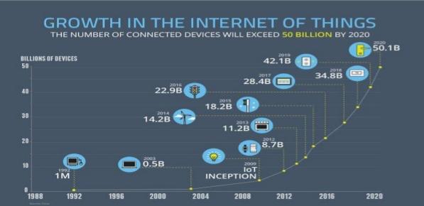IoT growth Mobile App Development Trends