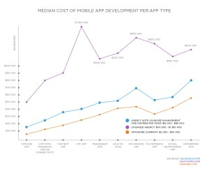 mobile app development stats