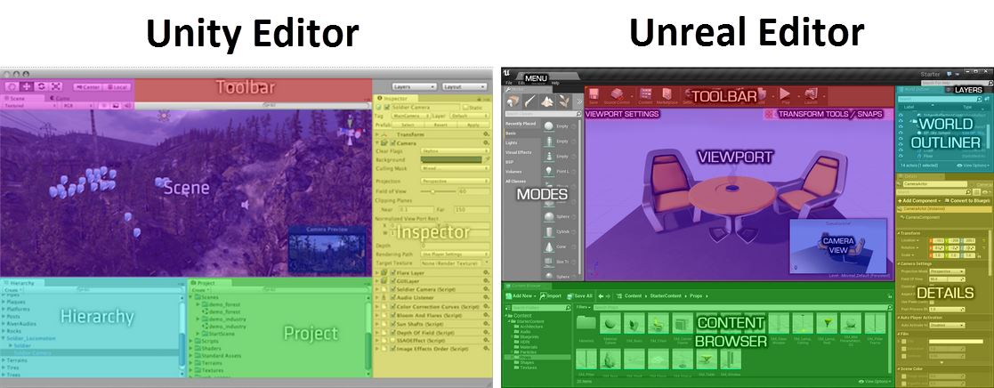 Unreal Engine vs Unity 3D ease of use