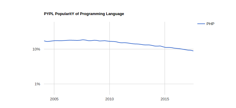 PHP programming trends 2017