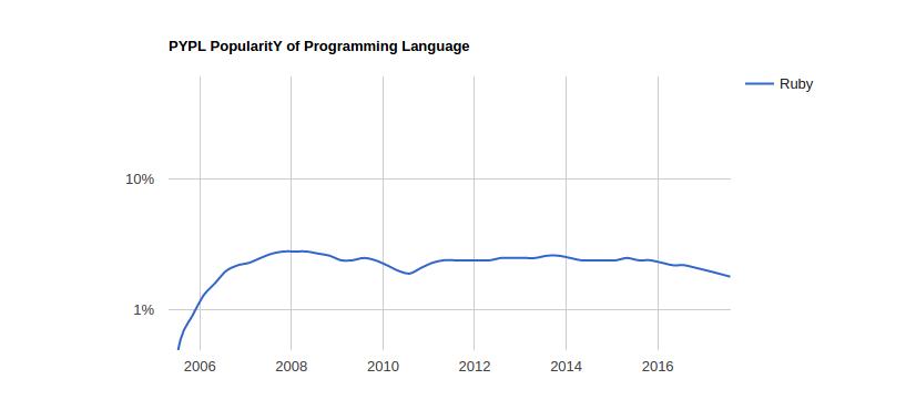 Ruby Programming trends