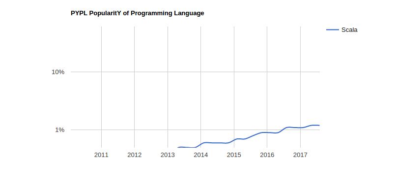 Scala programming trends