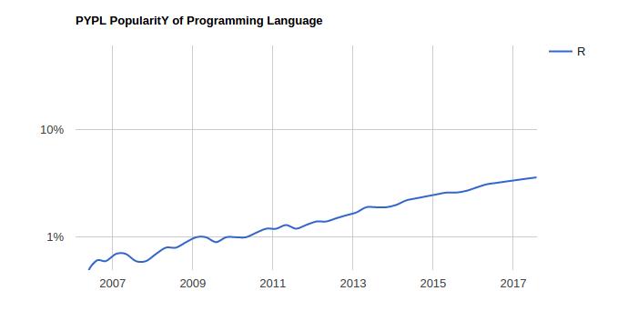 r programming trend
