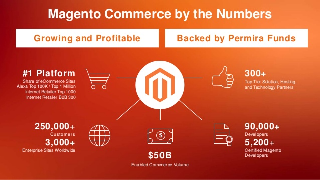 magento numbers