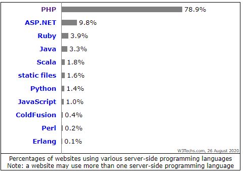 PHP Frameworks RELATED STATS