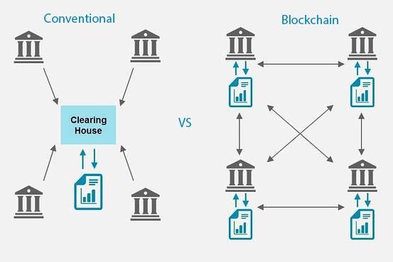 Blockchain world wire now