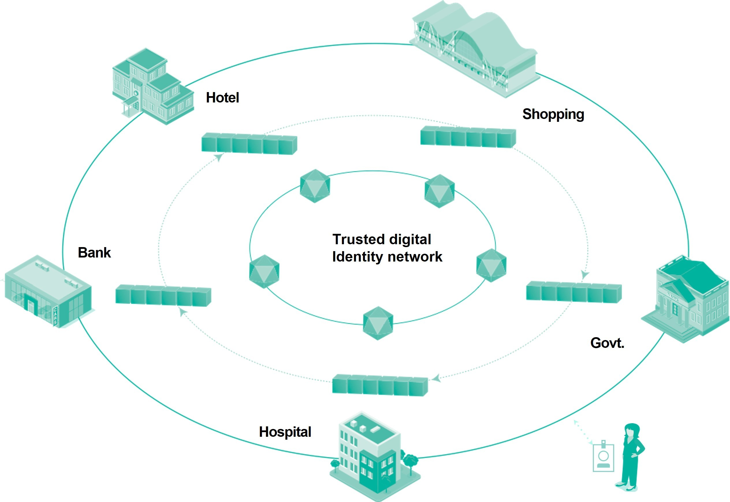 identity-network-architecture