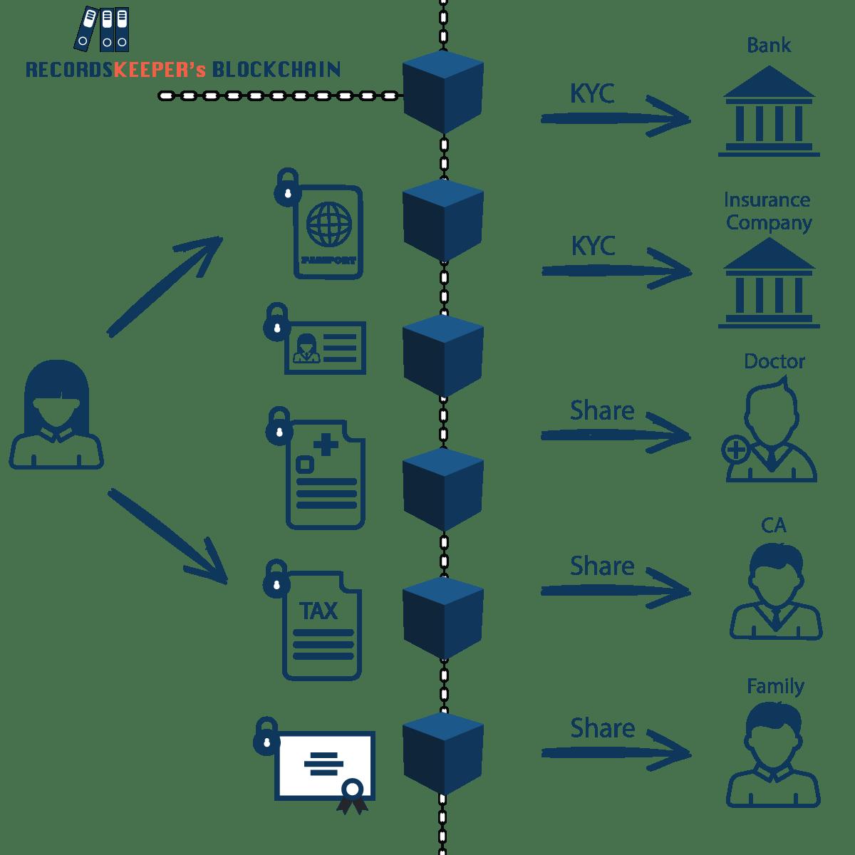 kyc using blockchain development