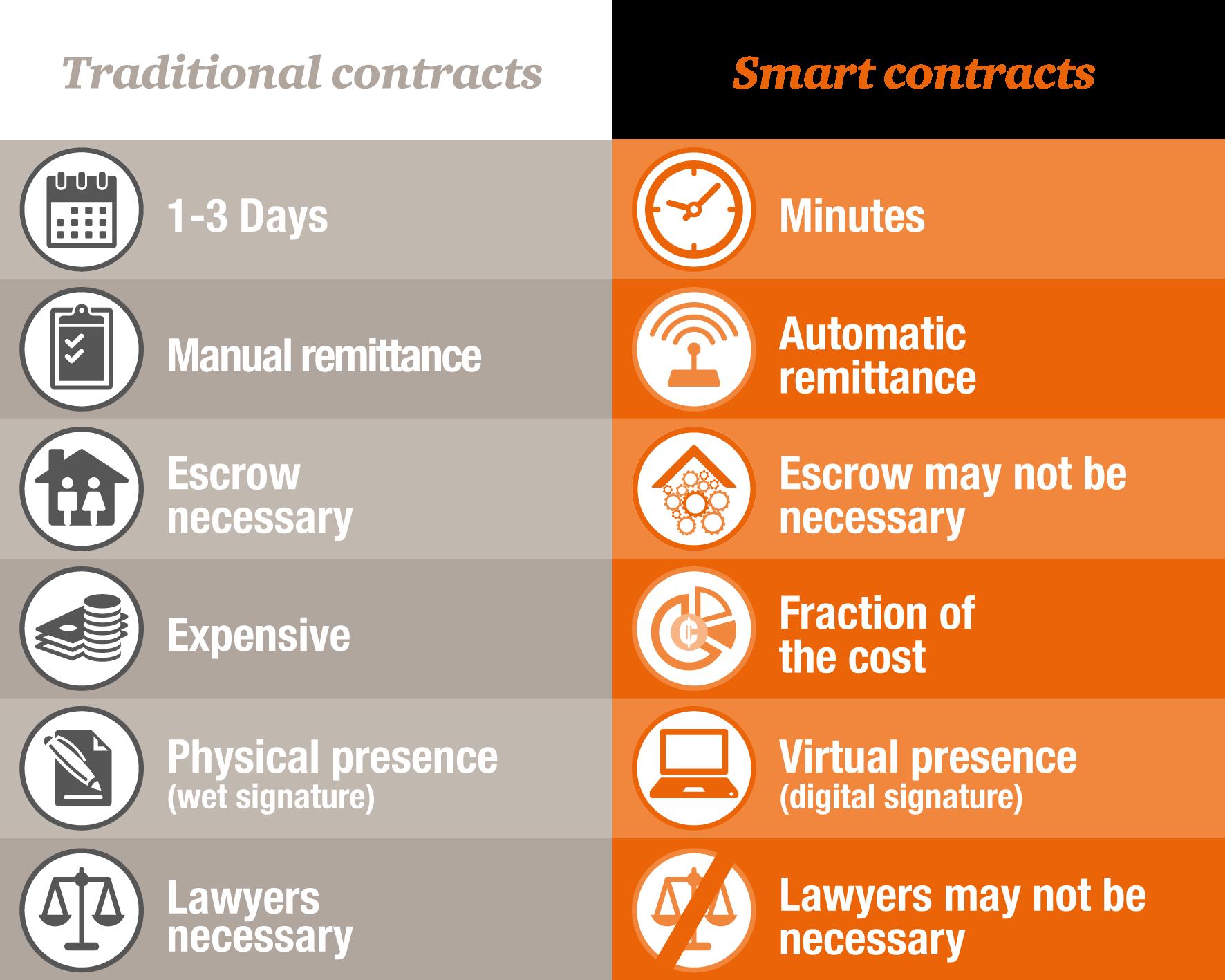 smart contracts Blockchain development