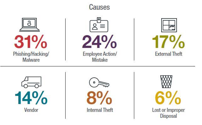 Medical data security break Causes