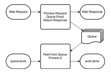 how-do-laravel-queue-work