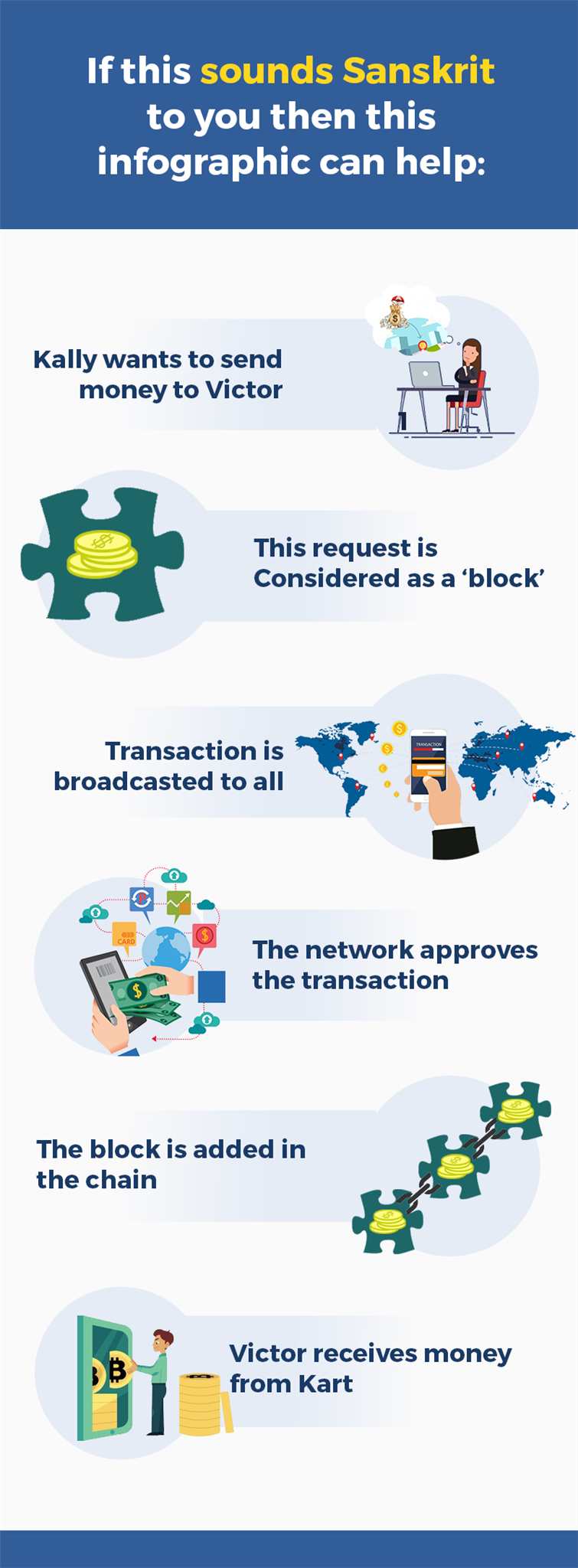 what is blockchain \ blockchain inforgraphic