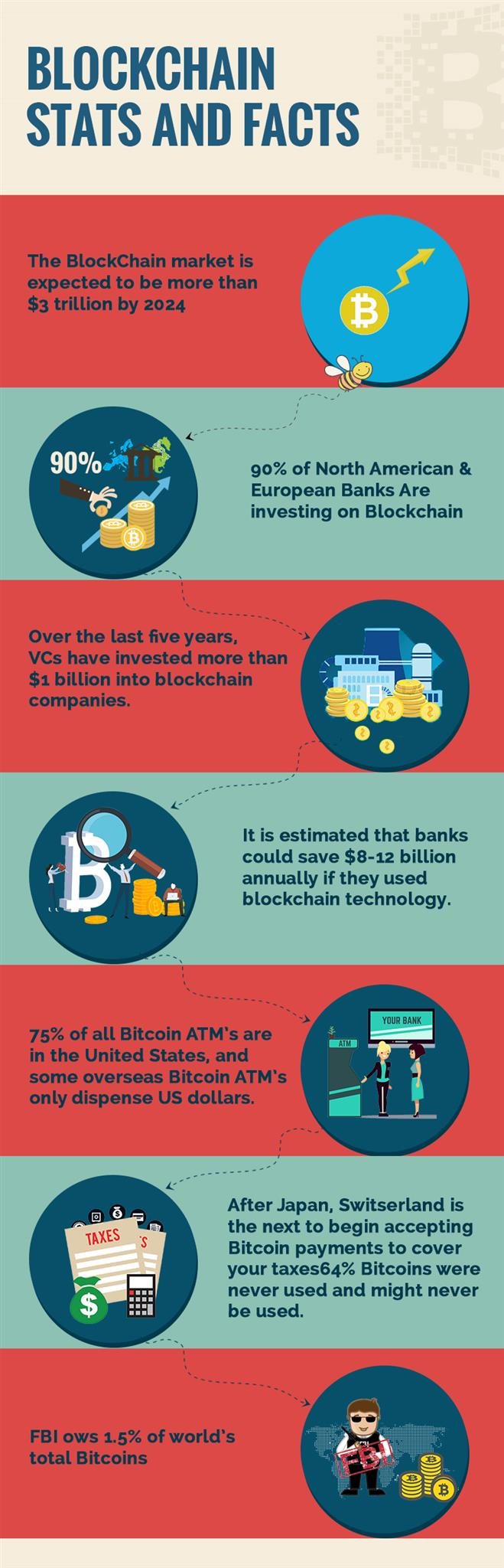 Blockchain Infographc| blockchain stats and facts