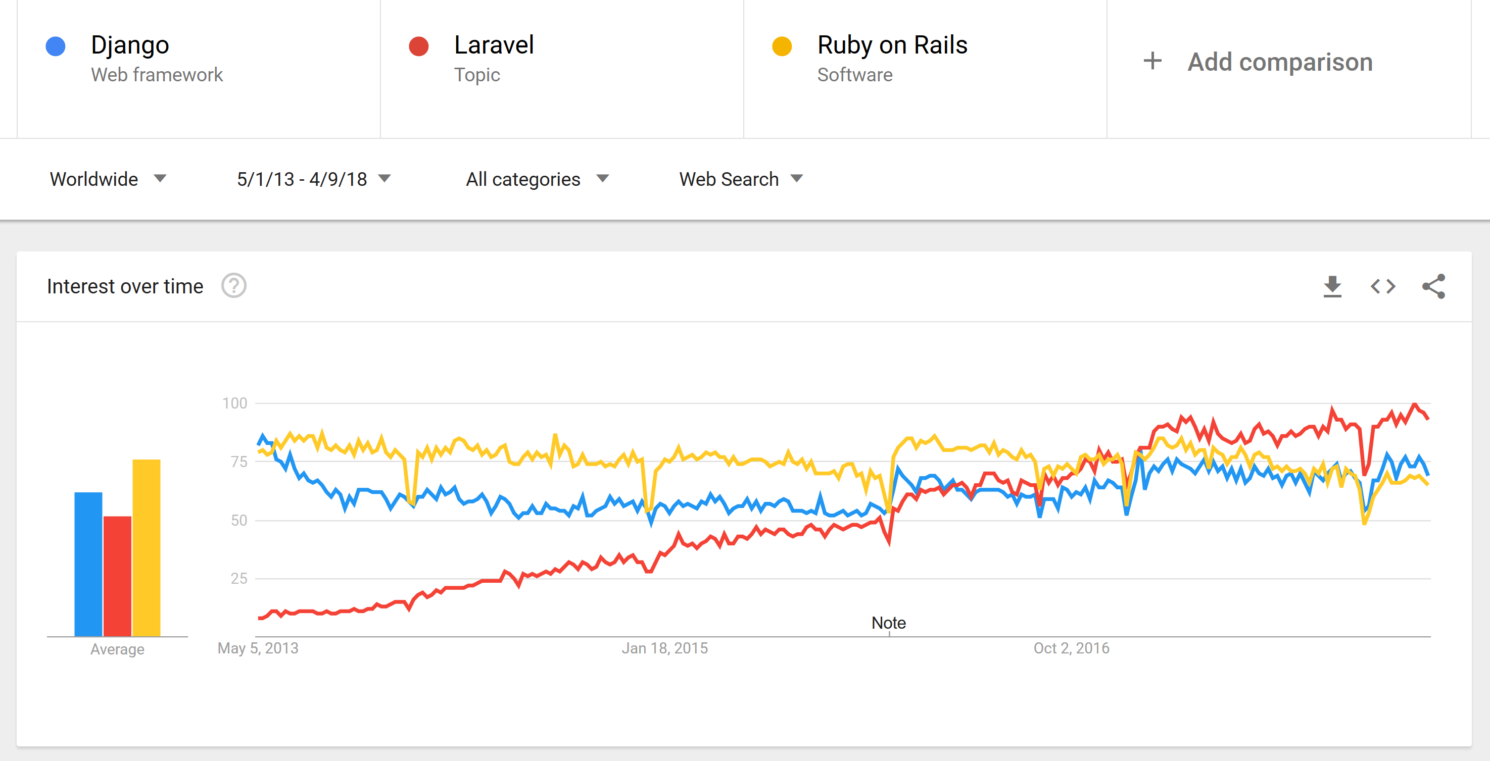laravel vs ruby on rails vs Django is ruby on rails dead