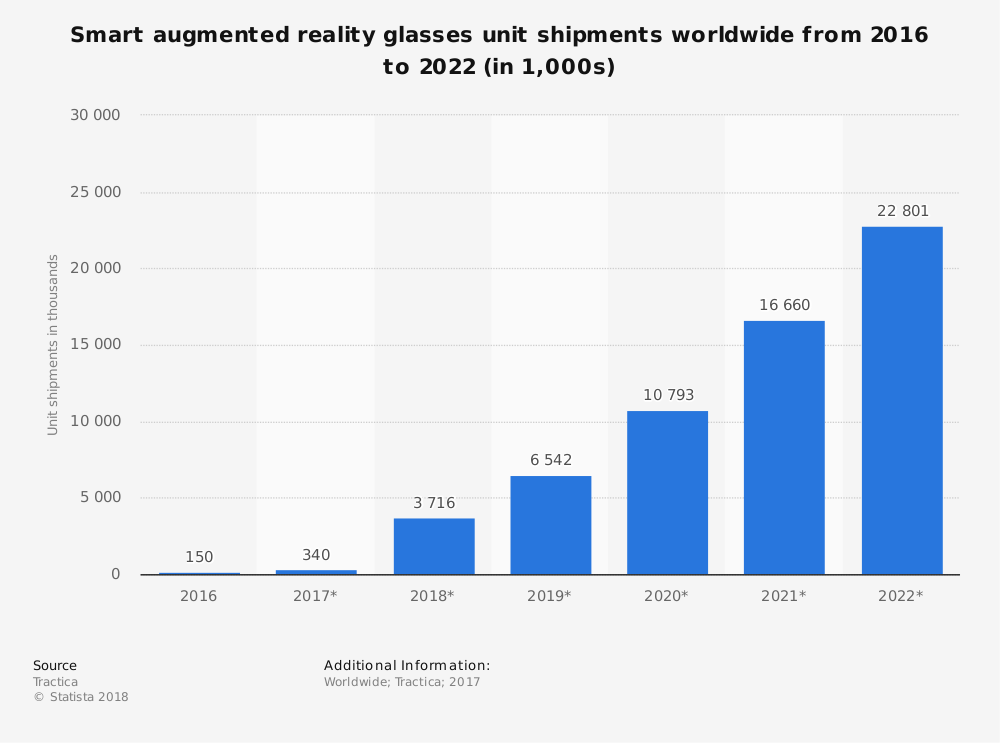 2640f092f335 How Augmented Reality Will Impact Businesses In 2018