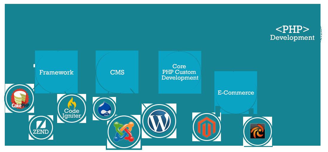 UI Trends in PHP web development