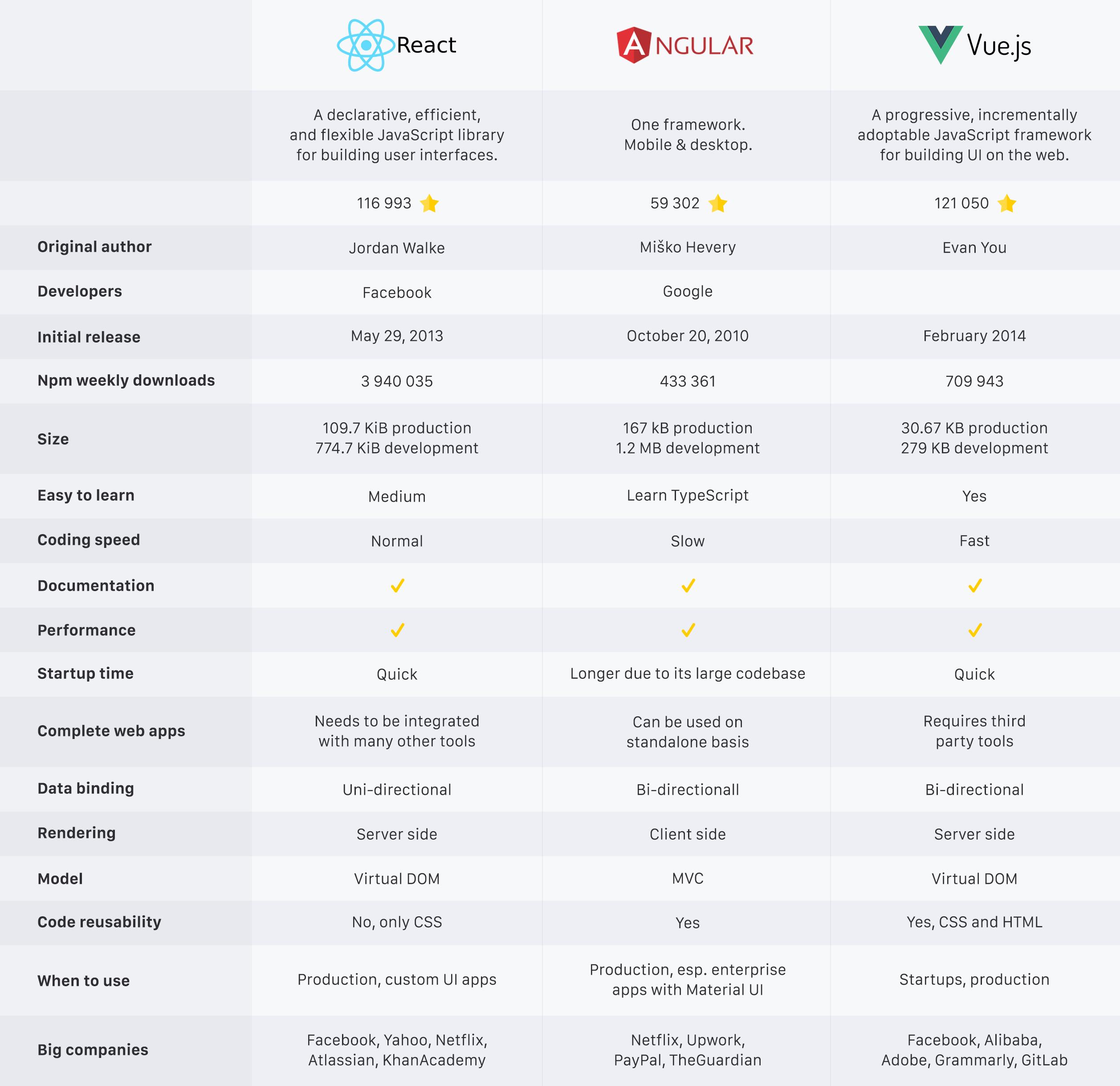 React vs Angular vs Vue Comparison Table