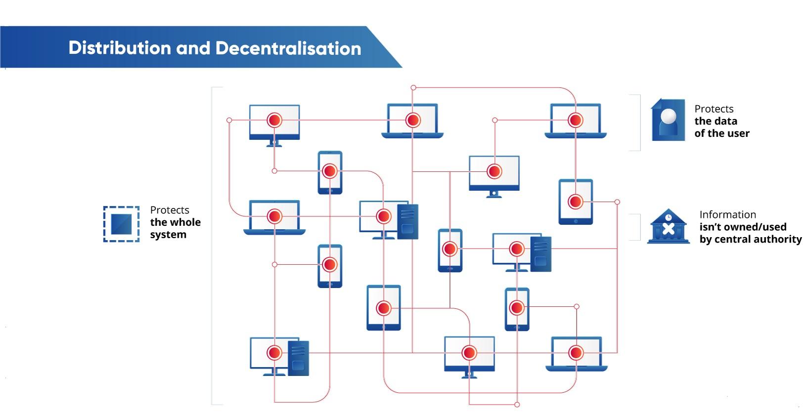 blockchain iot decentralized platform