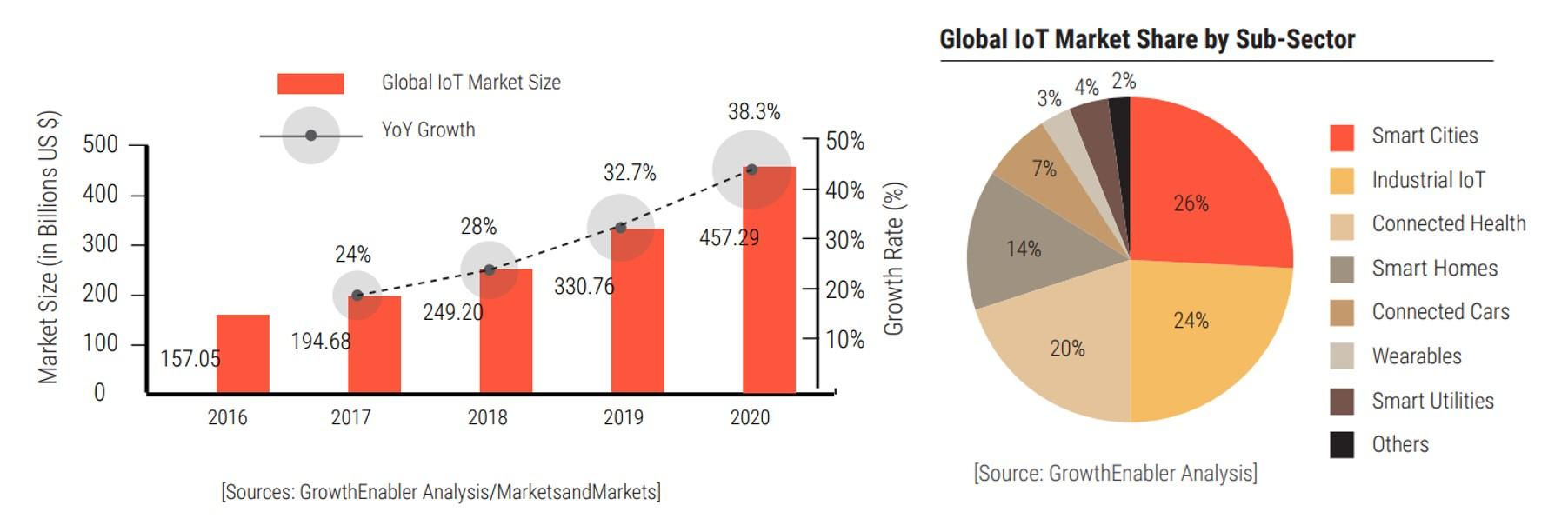 IoT Growth Stats 2019