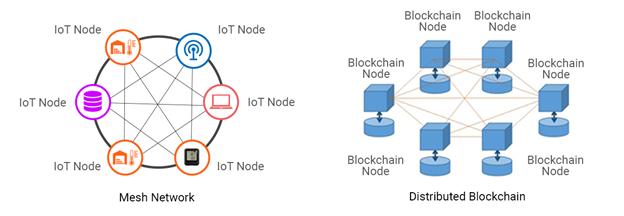 blockchain iot nodes