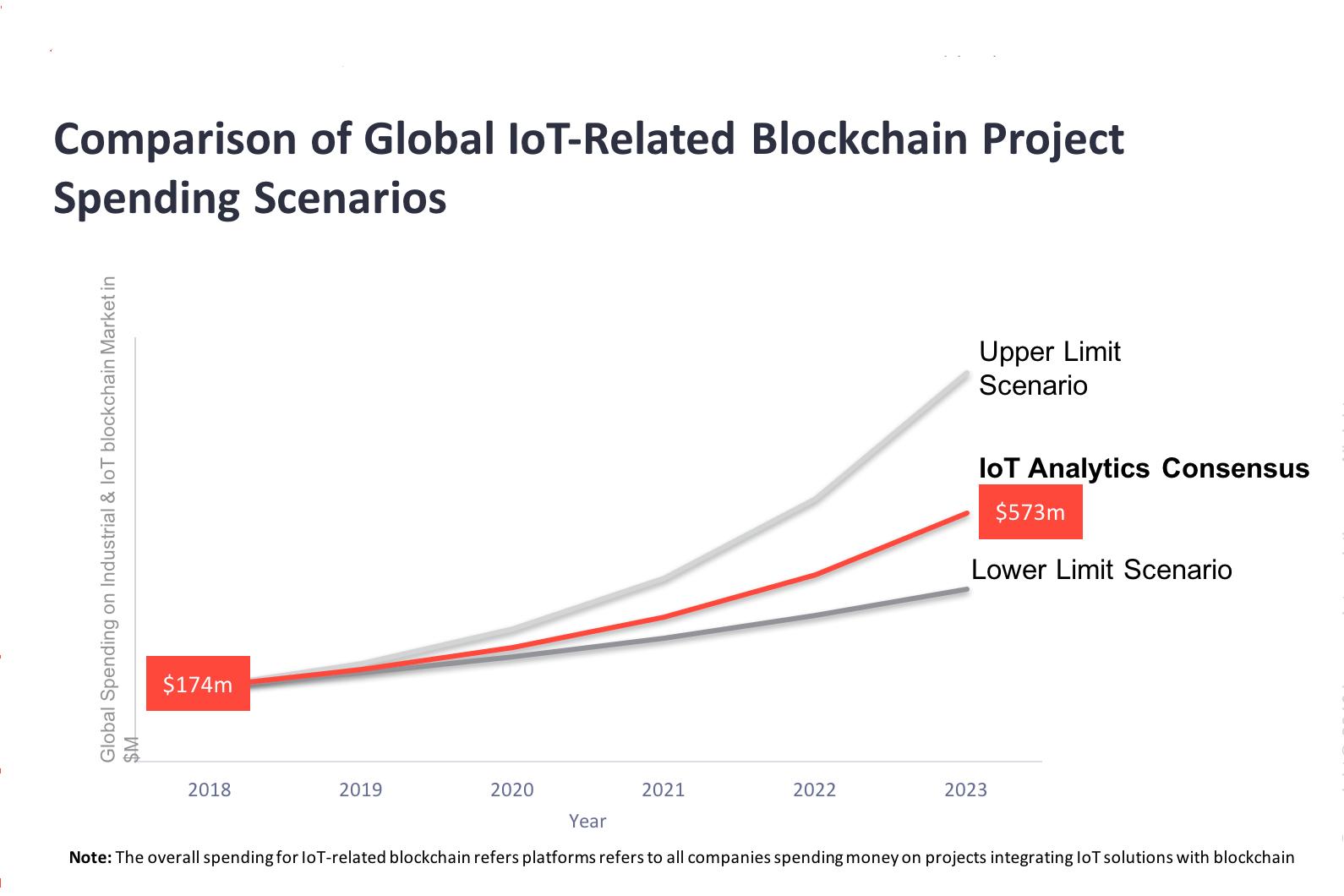 Blockchain IoT stats