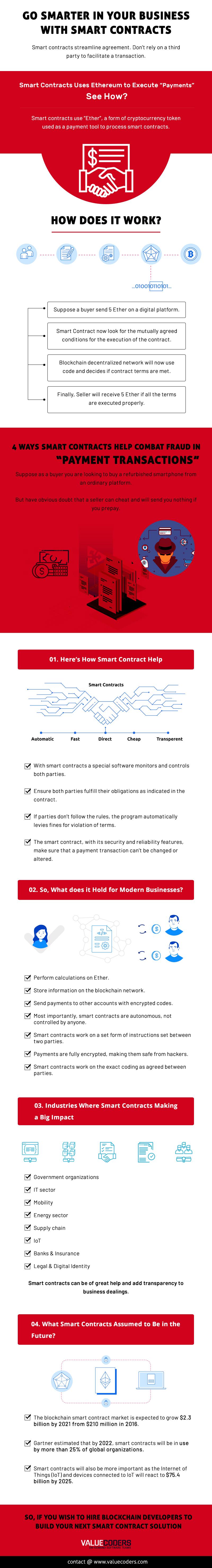 Benefits of smart contract 2019