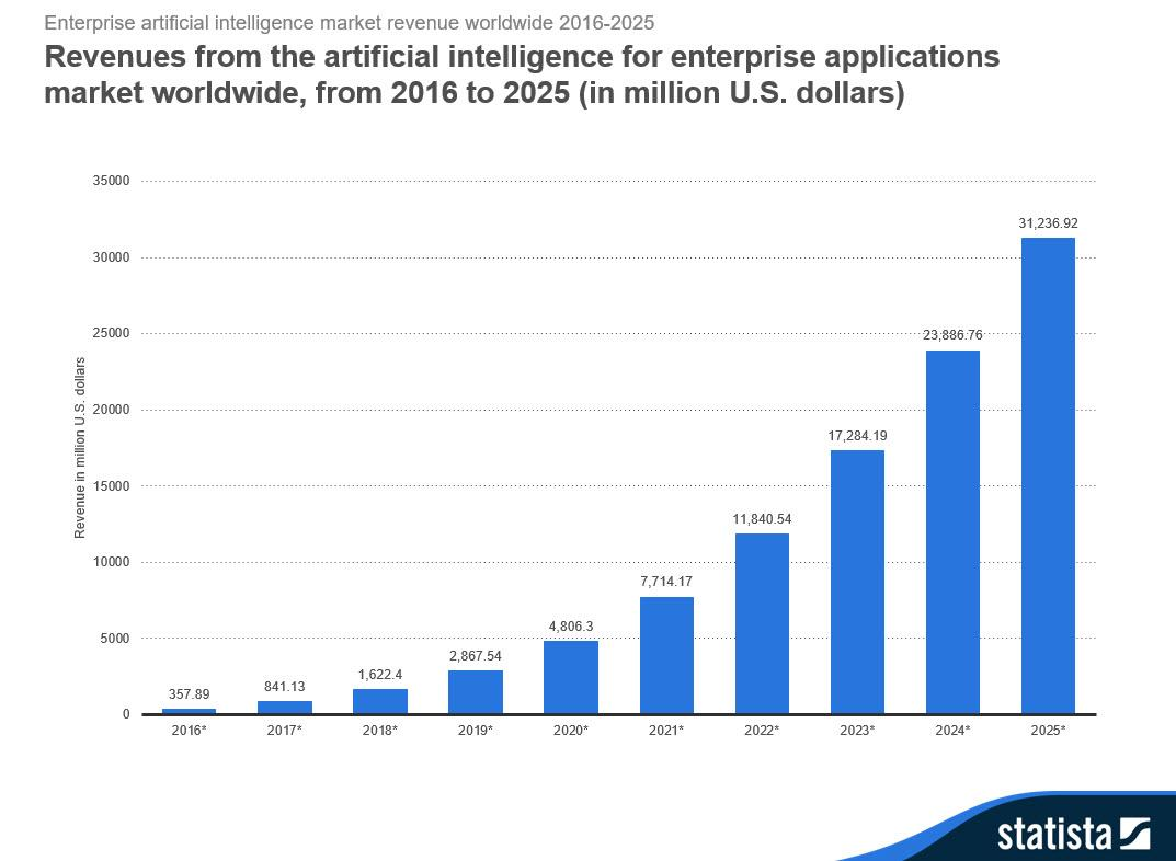 Stats for the revenue generated by AI and Machine learning frameworks