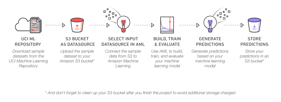 AWS Machine Learning Framework Structure