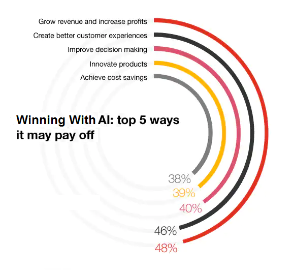 how machine learning frameworks pays off to businesses