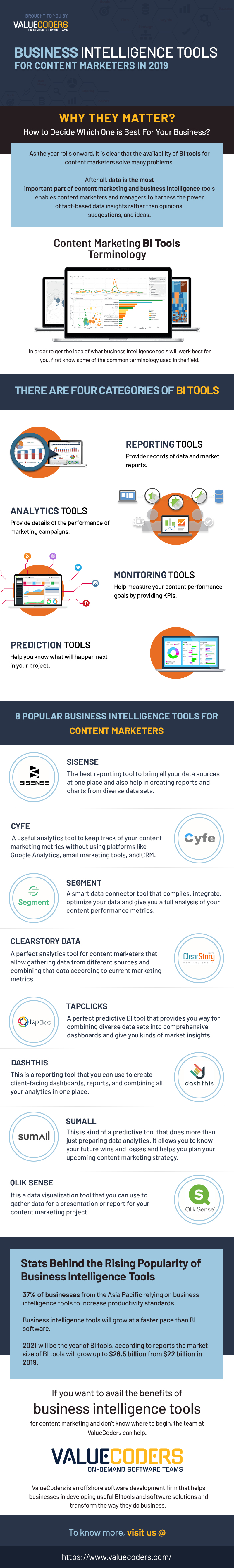Business Intelligence Tools For Content Marketers in 2019