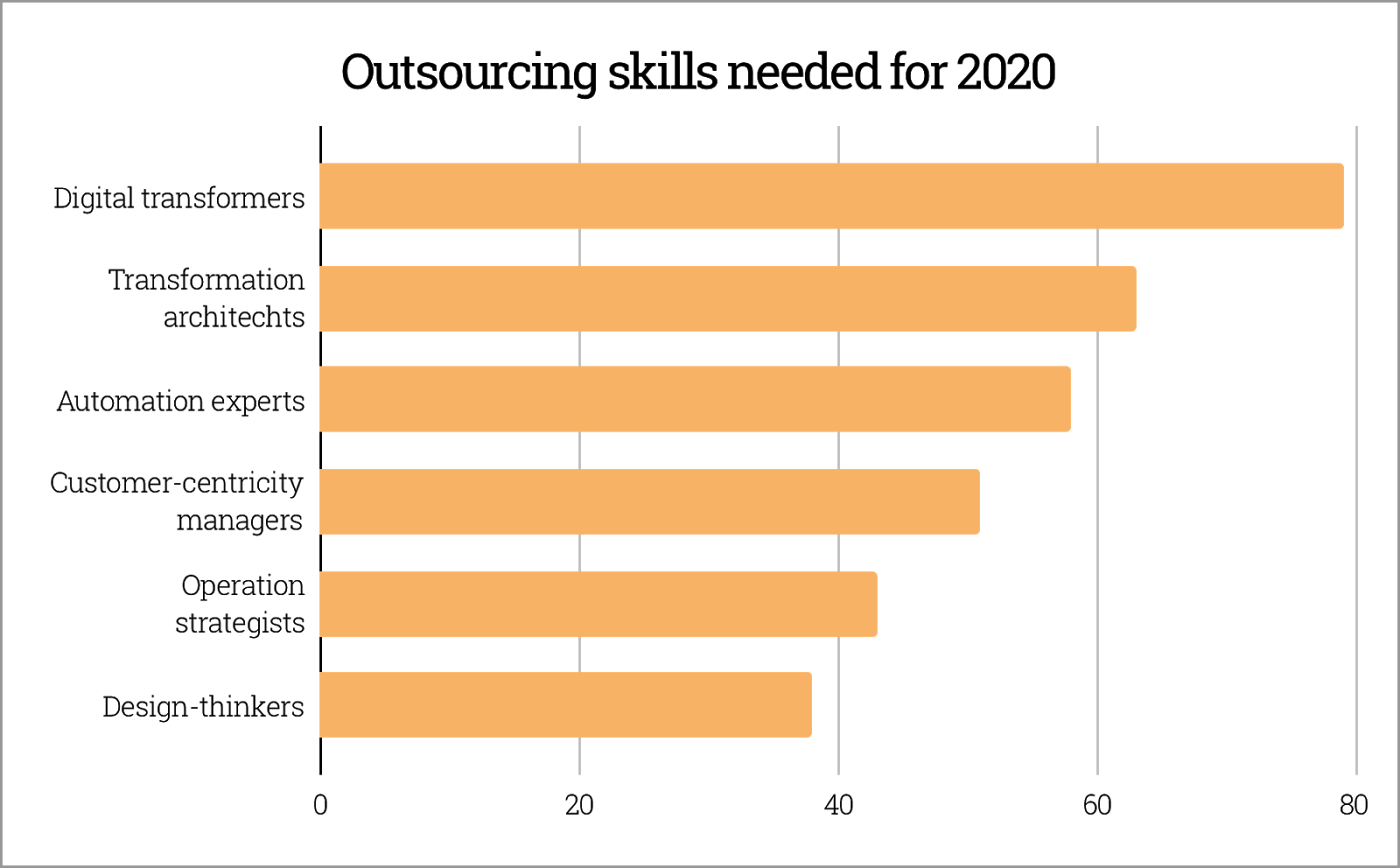 IT Outsourcing skills 2020