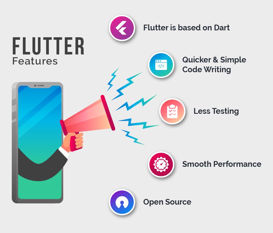 Mobile App Development | Flutter App Development | Flutter Framework
