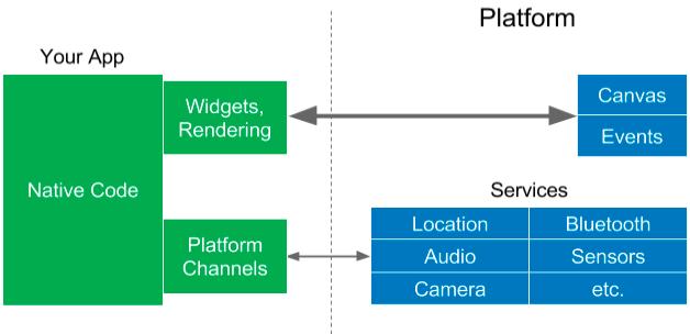 Flutter-cross platform mobile app dev framework