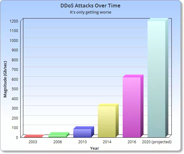 5 Web Application Security Best Practices For 2020