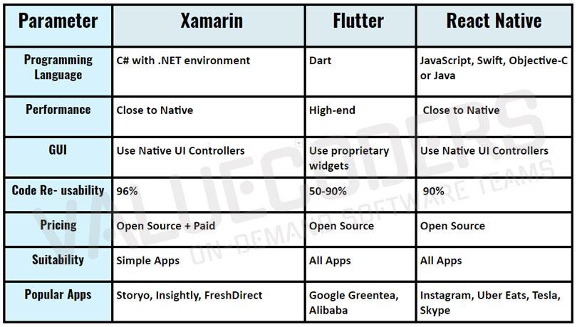 Flutter Vs Xamarin Vs React Native - Core Differences
