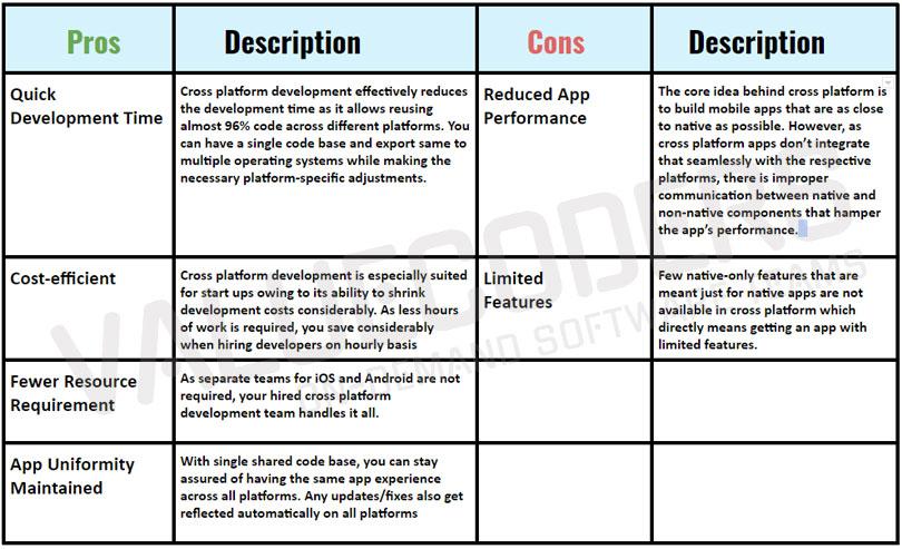 The Good & Bad of Cross Platform Mobile App Development