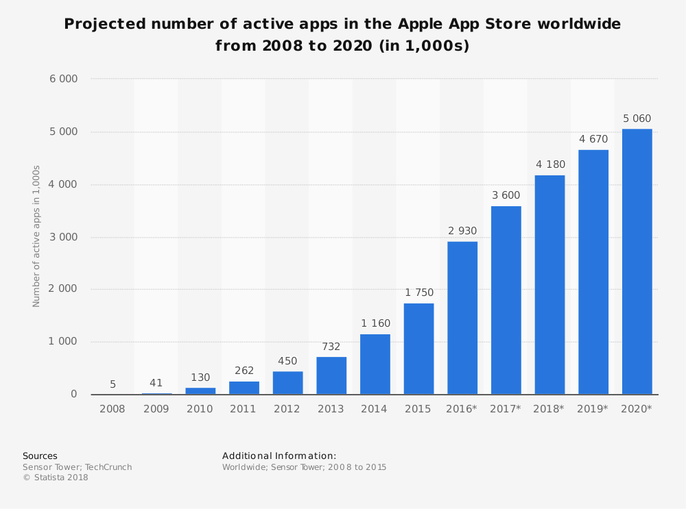 Number of active apps apple App store