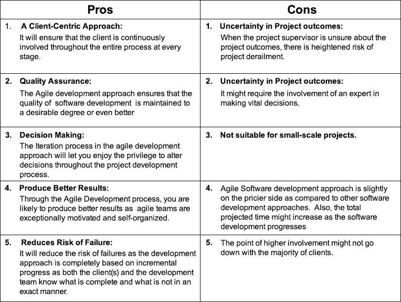 Pros and Cons for Angular