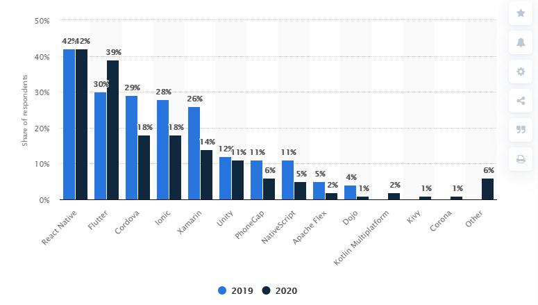 React Native - stats