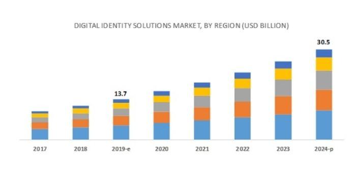 digital-identity-solution-market