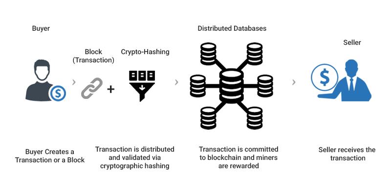 stock_market_blockchain_app_ideas