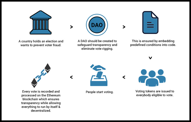 blockchain_works_government_voting_apps