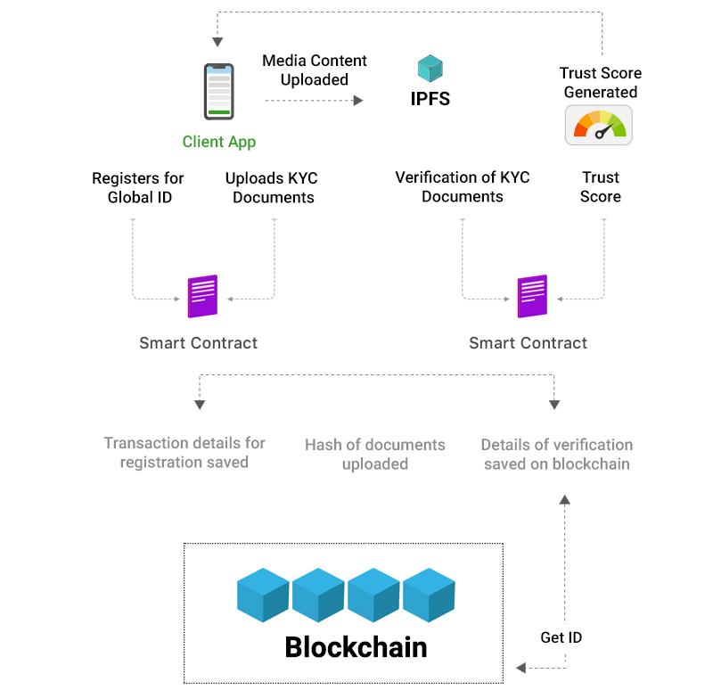 Digital_identity_blockchain_app_ideas
